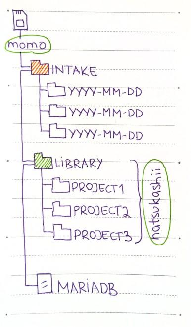 nas-diagram